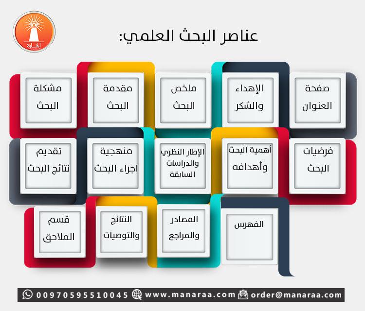 عناصر البحث العلمي