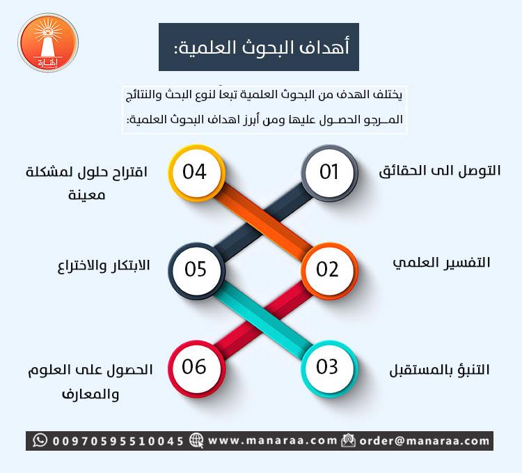 https://www.manaraa.com/ContactUS