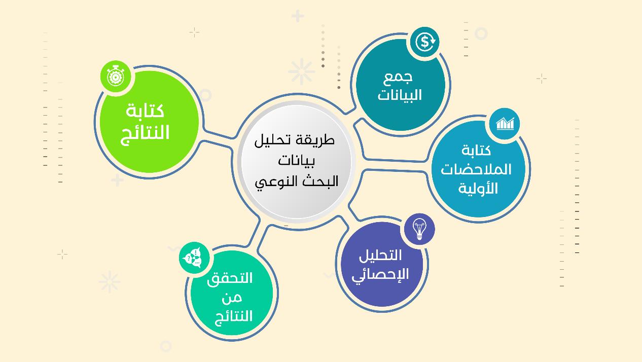 طرق جمع وتحليل البيانات في البحث النوعي