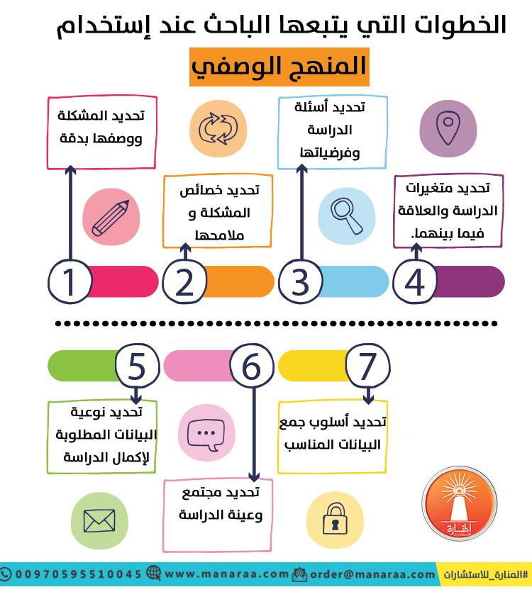 اساليب تحليل البيانات في البحث العلمي pdf
