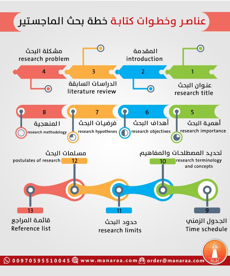 عناصر خطة البحث العلمي pdf
